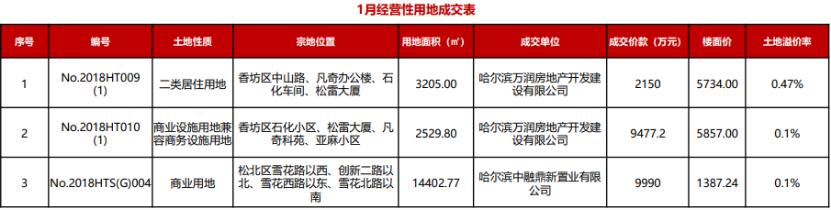 1月份哈尔滨房地产市场降温 土地及商品房成交同比双降v