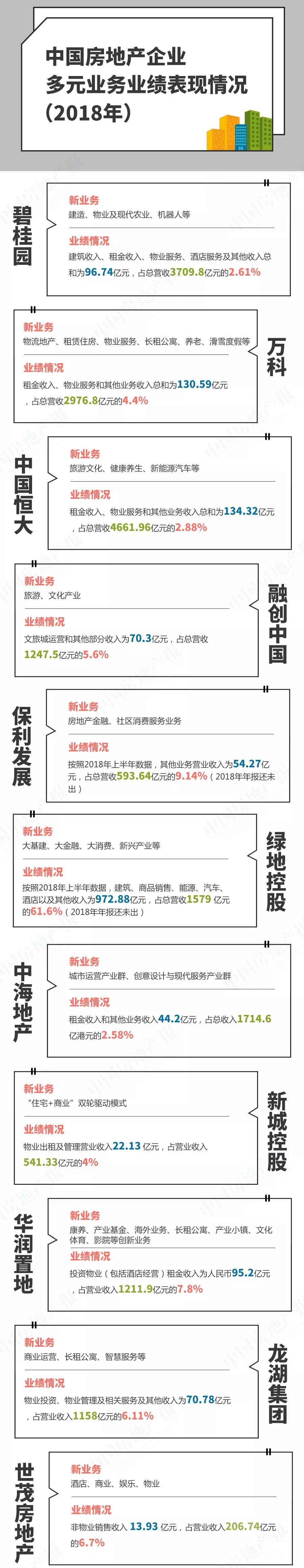 年报观察丨大房企新业务成长2.jpg