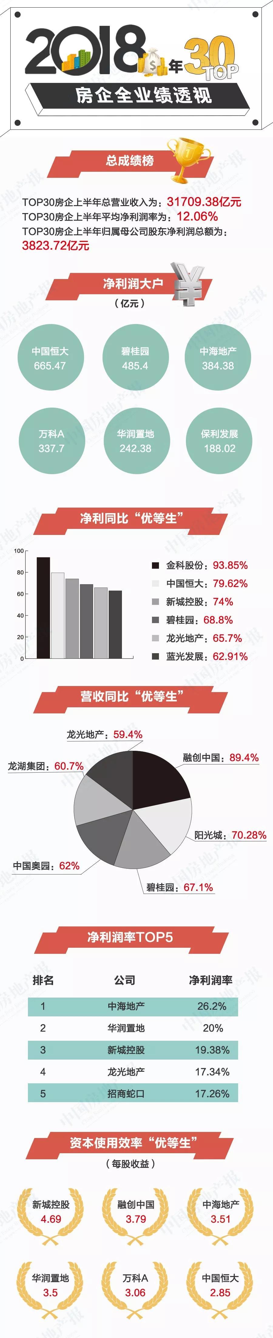 """年报观察丨2018年TOP30房企谁是""""利润王""""谁最失意 这份榜单有答案2.jpg"""