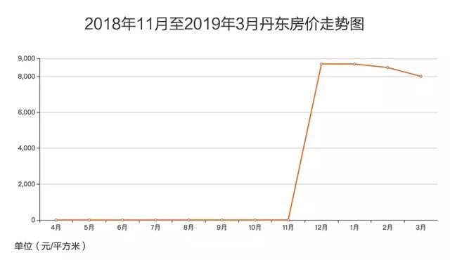 丹东楼市一年:沉浮中降温2.jpg