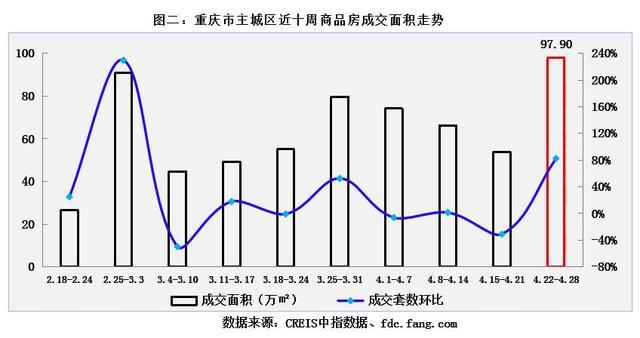 """重庆楼市持续""""小阳春"""",上周商品房成交套数上万,环比涨八成!"""