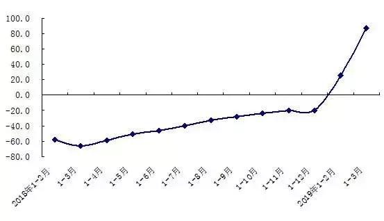 北上广深一季度GDP成绩单透露了这些房地产信号