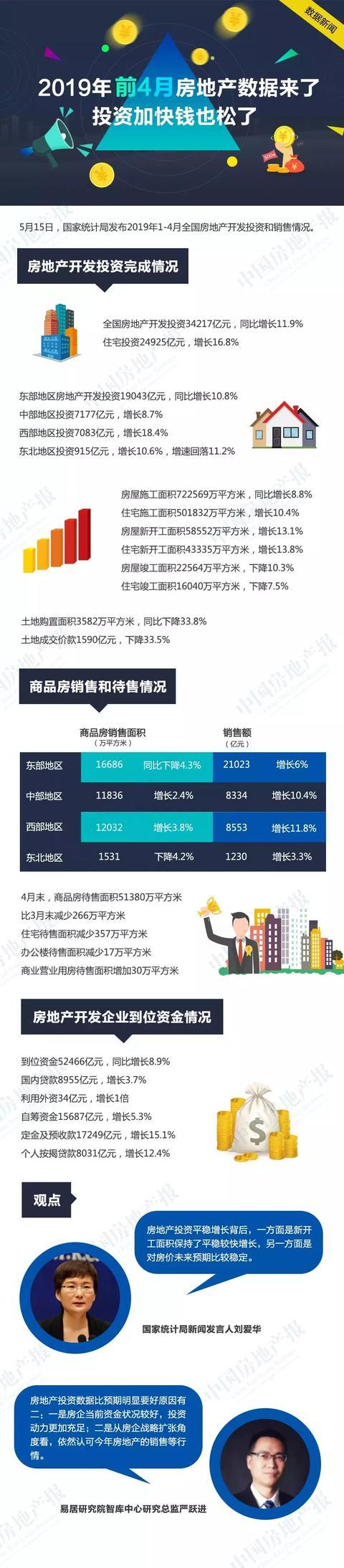 数据新闻|2019年前4月房地产数据来了,投资加快钱也松了