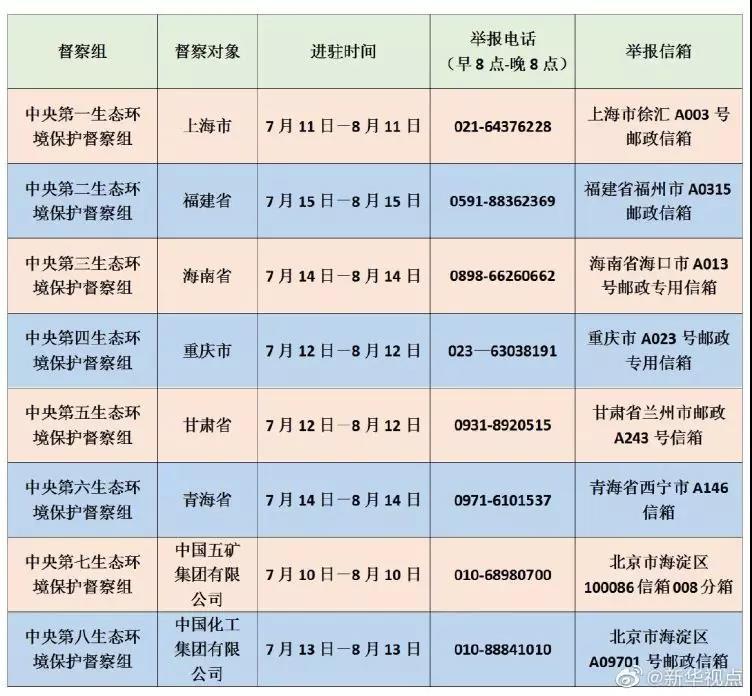 """""""守护好一江碧水""""第二轮首批中央生态环保督察全部进驻2.jpg"""