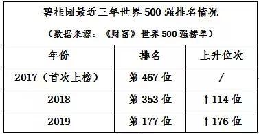 碧桂园再登《财富》世界500强 排名增幅高居榜单首位