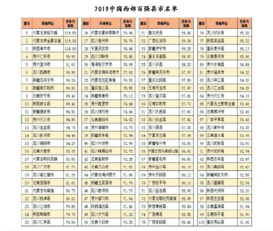 2019中国西部百强县名单揭晓