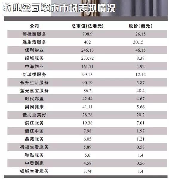 物业江湖一年考:并购不止、市值表现悬殊