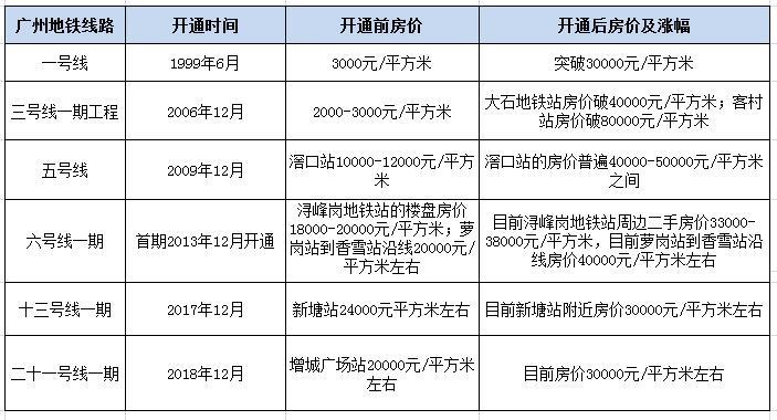 广州部分地铁盘房价涨幅情况.jpg