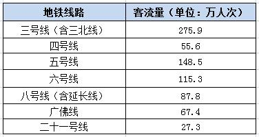 2019年12月31日广州部分地铁路线的客流量.jpg