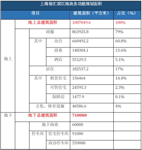 香港置地上海徐汇滨江地块(修改7)916.png