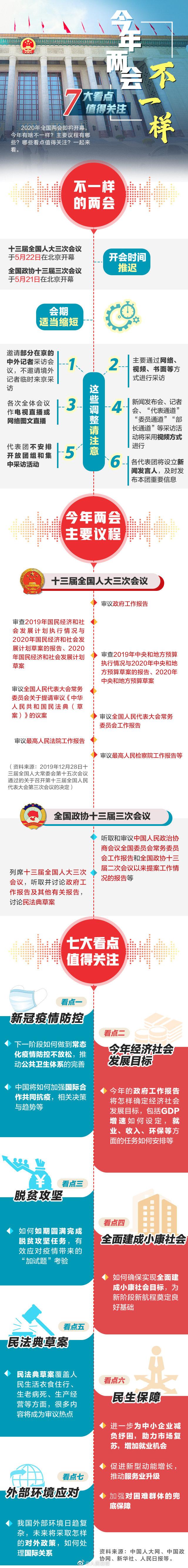 2020全国两会7大看点提前看-中国网地产