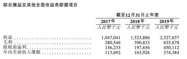 金科智慧服务提交招股书:净利润复合年增长率约81.5%-中国网地产