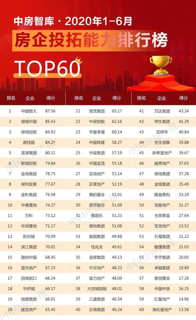 智库·榜单 | 2020年1-6月份房企投拓能力排行榜