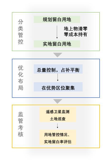 智库·研究 | 战略留白:超大城市可持续发展的北京道路