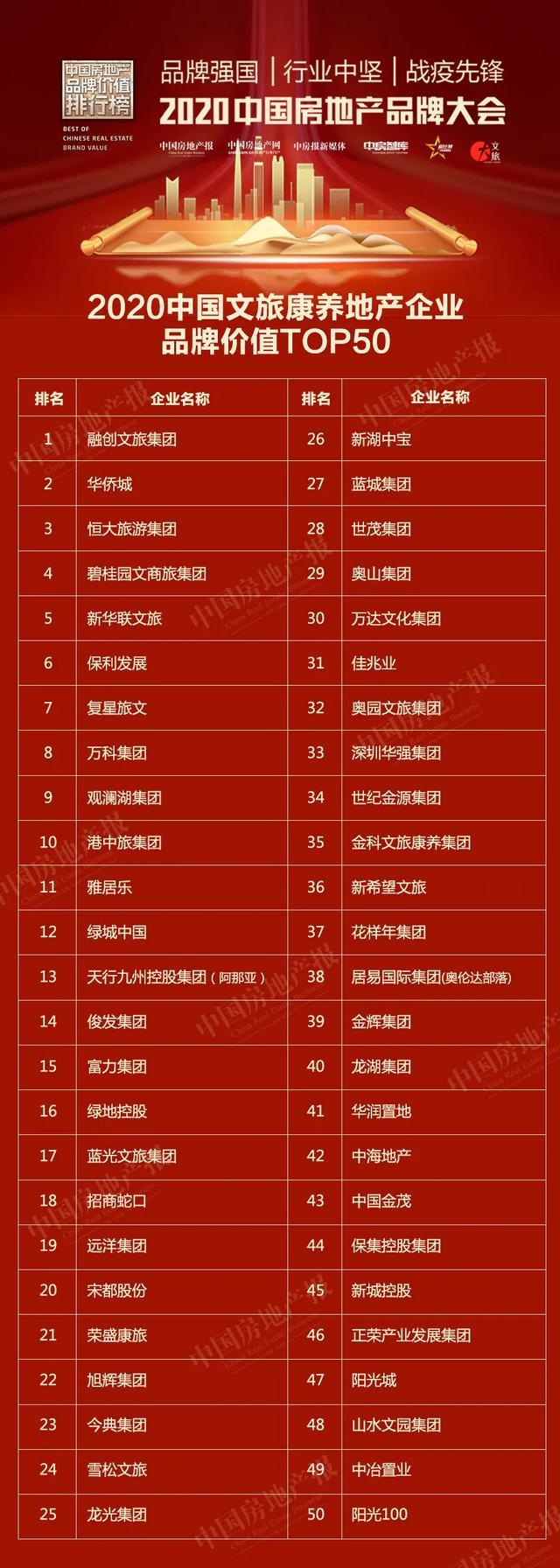恒大碧桂园万科富力等载誉而归 2020中国房地产品牌价值排行榜来了
