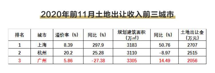 广州土地收入再登全国前三 房价出现新想象空间