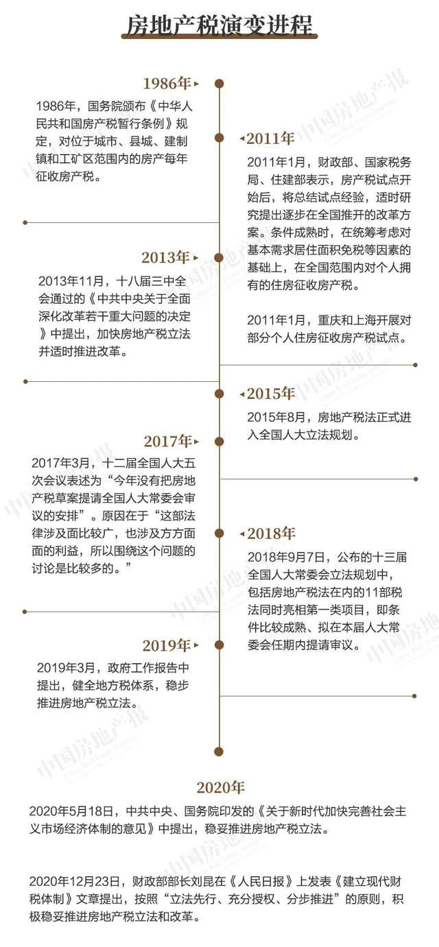 """社科院近日提出:争取""""十四五""""期间开征房产税"""