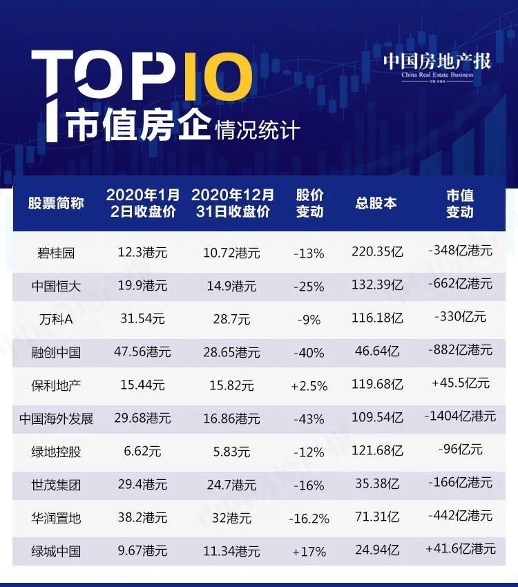 2020年 TOP10房企市值缩水超3600亿元,中海跌幅最大