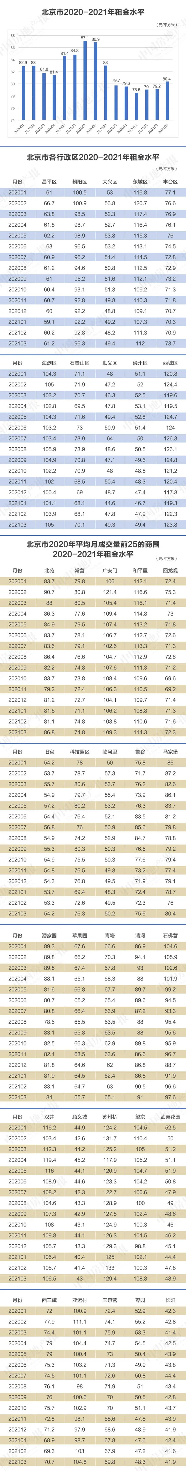 """""""优质房源要靠抢!""""北京租房市场正在回暖"""