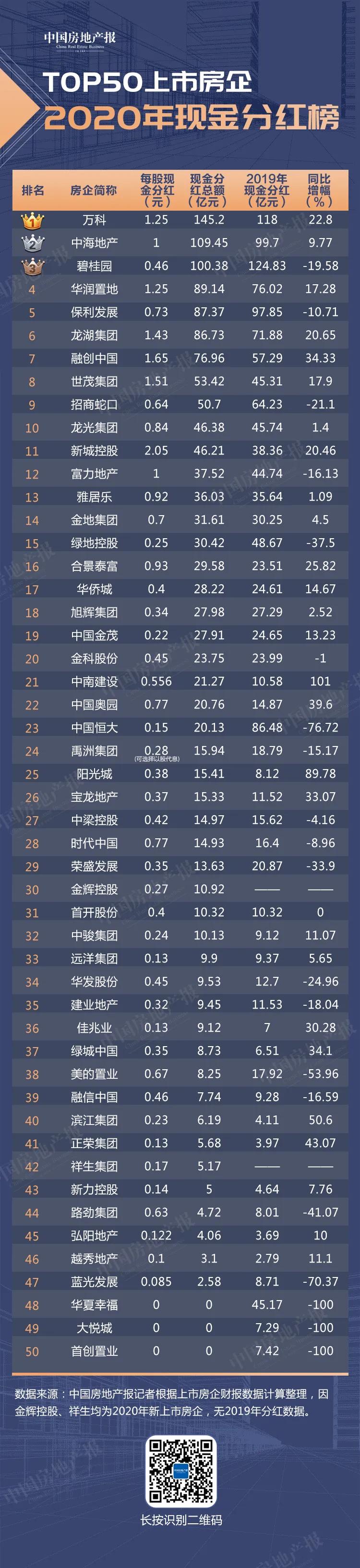 """TOP50上市房企分红之战:有企业发百亿""""红包""""也有利润腰斩零派息"""