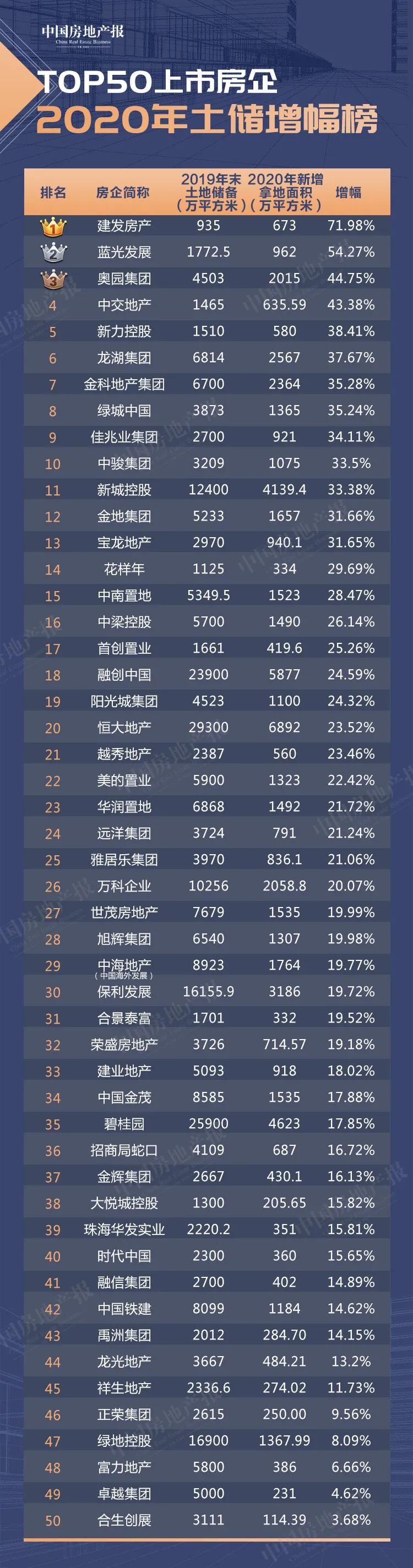 新拿6.75亿平方米!TOP50上市房企2020年抢地大透视