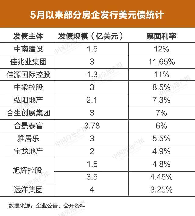 """""""票面利率12%还要借?""""房企海外发债缘何饮鸩止渴"""