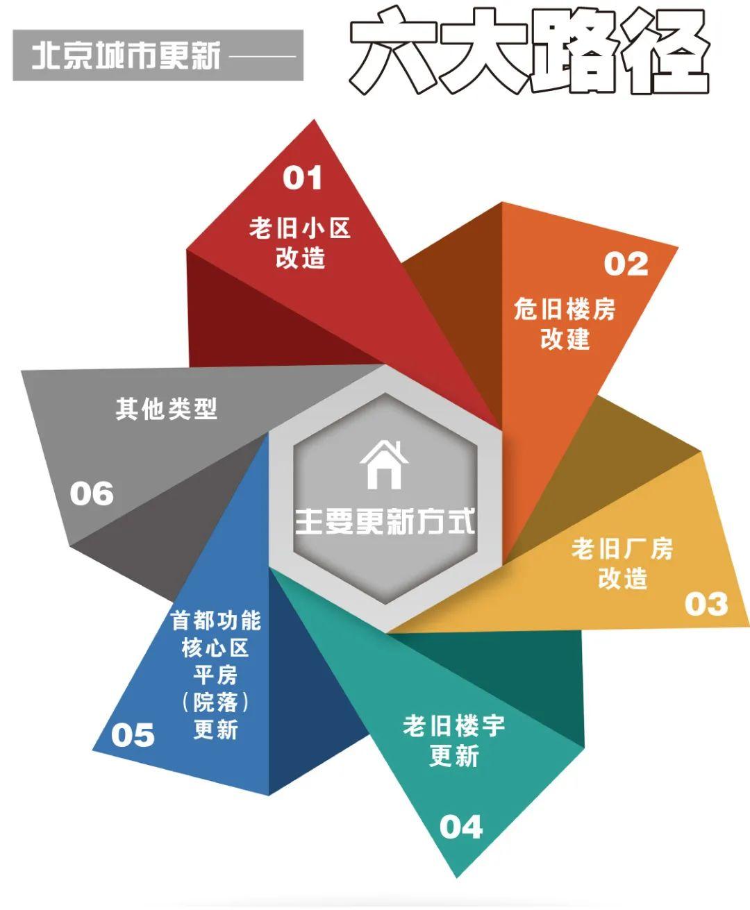 明晰六条更新路径 配套多项支持政策 北京实施城市更新行动政策详解