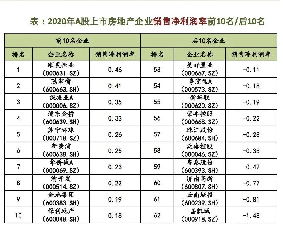 """中国上市房企盈利质量""""冰火两重天""""中海陆家嘴表现突出"""