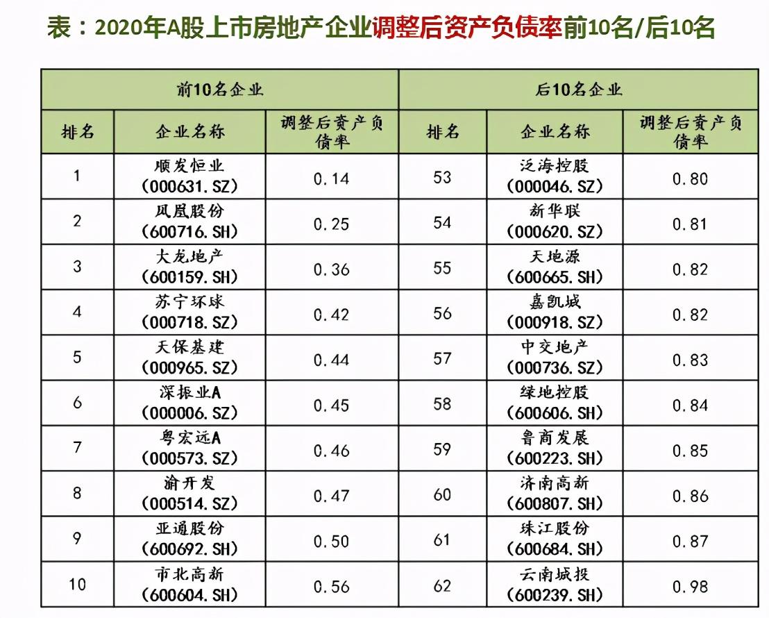 """降杠杆缓拿地""""三条红线""""下中国上市房企偿债能力变强"""
