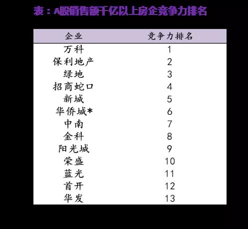 中国上市房企综合竞争力出炉 它们正追赶万科碧桂园恒大等头部企业