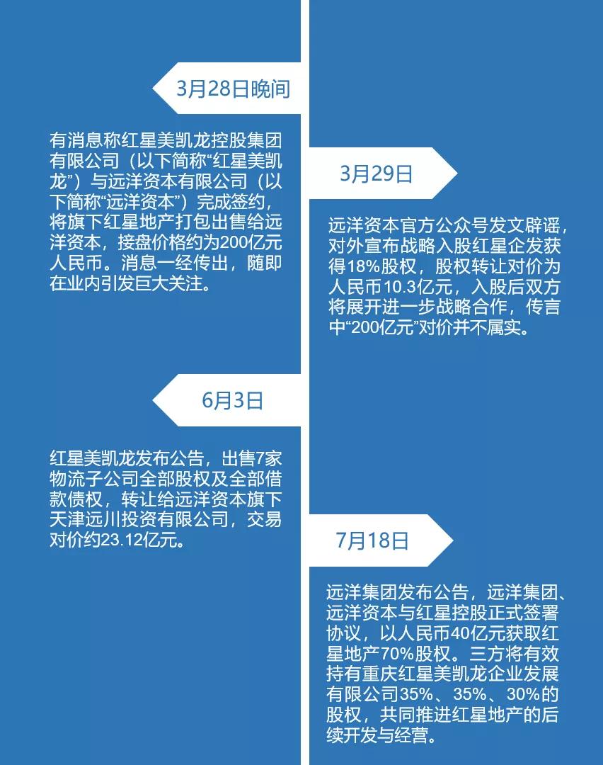 """40亿元收购70%股权 远洋瞄准红星地产""""千亿货值"""""""