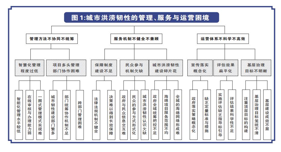 从7·20郑州特大暴雨思考提升城市韧性 利用CIM技术构建城市洪涝监测预警体系